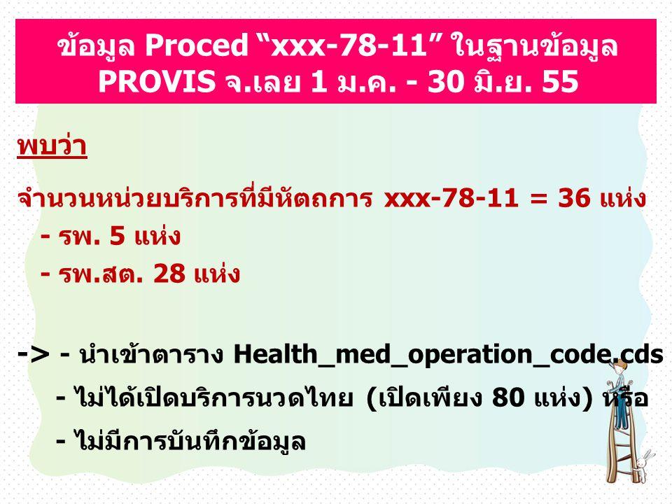 """ข้อมูล Proced """"xxx-78-11"""" ในฐานข้อมูล PROVIS จ.เลย 1 ม.ค. - 30 มิ.ย. 55 พบว่า จำนวนหน่วยบริการที่มีหัตถการ xxx-78-11 = 36 แห่ง - รพ. 5 แห่ง - รพ.สต. 2"""