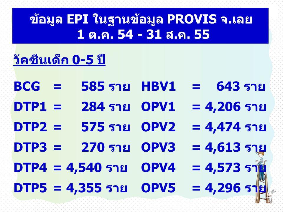 วัคซีนเด็ก 0-5 ปี BCG = 585 รายHBV1= 643 ราย DTP1 = 284 รายOPV1= 4,206 ราย DTP2 = 575 รายOPV2= 4,474 ราย DTP3 = 270 รายOPV3= 4,613 ราย DTP4 = 4,540 รา