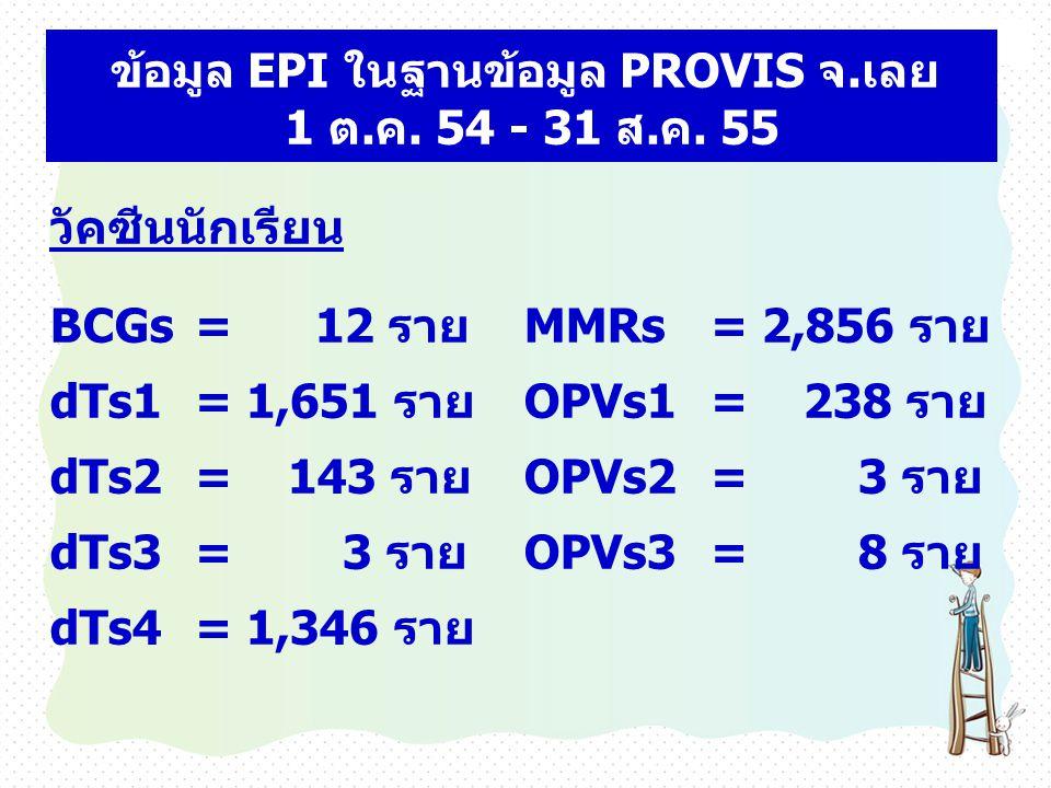 วัคซีนนักเรียน BCGs = 12 รายMMRs= 2,856 ราย dTs1 = 1,651 รายOPVs1= 238 ราย dTs2 = 143 รายOPVs2= 3 ราย dTs3 = 3 รายOPVs3= 8 ราย dTs4 = 1,346 ราย