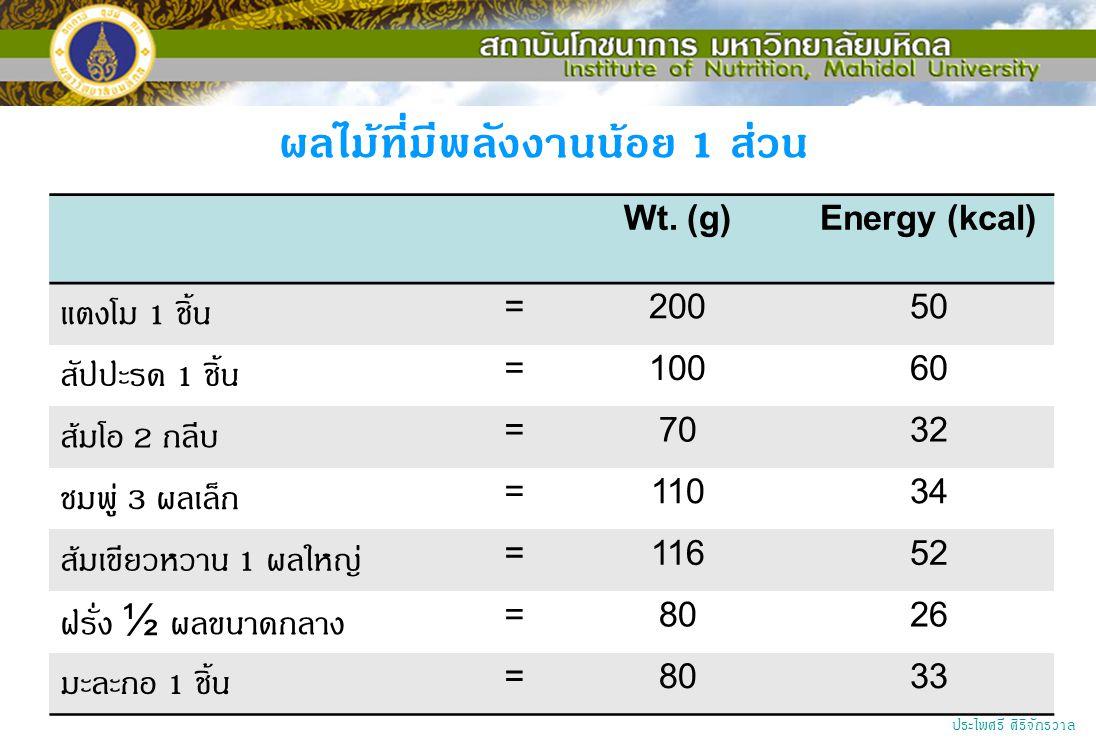 Wt. (g)Energy (kcal) แตงโม 1 ชิ้น =20050 สัปปะรด 1 ชิ้น =10060 ส้มโอ 2 กลีบ =7032 ชมพู่ 3 ผลเล็ก =11034 ส้มเขียวหวาน 1 ผลใหญ่ =11652 ฝรั่ง ½ ผลขนาดกลา