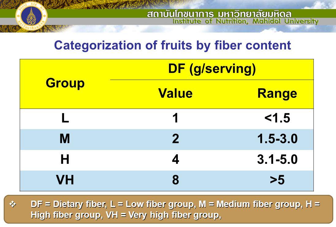 Categorization of fruits by fiber content Group DF (g/serving) ValueRange L1<1.5 M21.5-3.0 H43.1-5.0 VH8>5  DF = Dietary fiber, L = Low fiber group,
