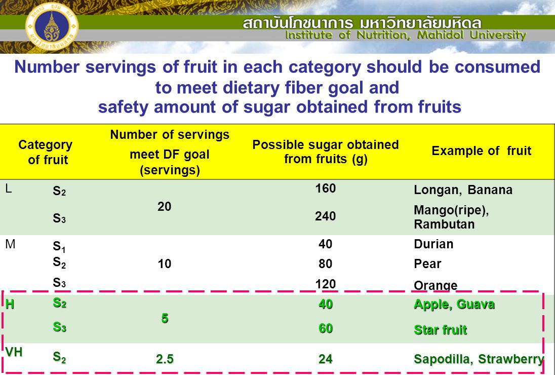 Number servings of fruit in each category should be consumed to meet dietary fiber goal and safety amount of sugar obtained from fruits Category of fr