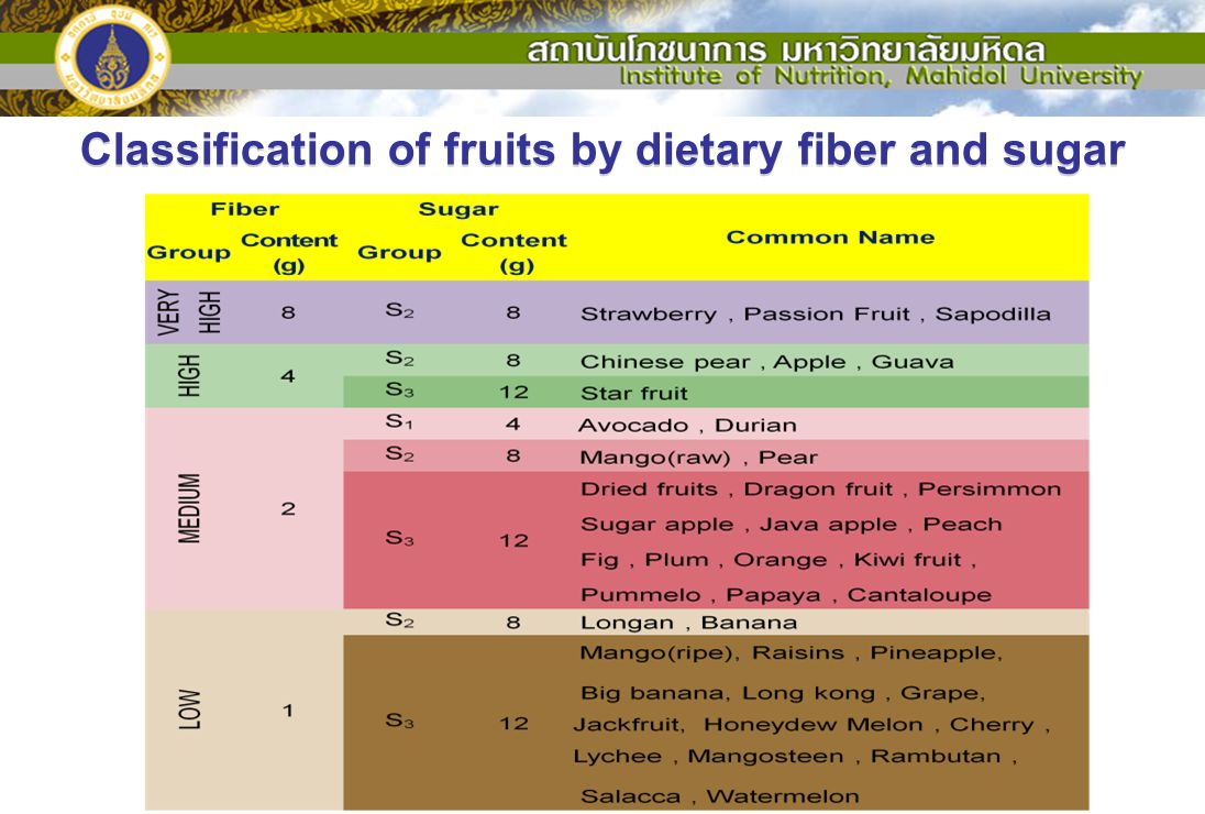 Classification of fruits by dietary fiber and sugar