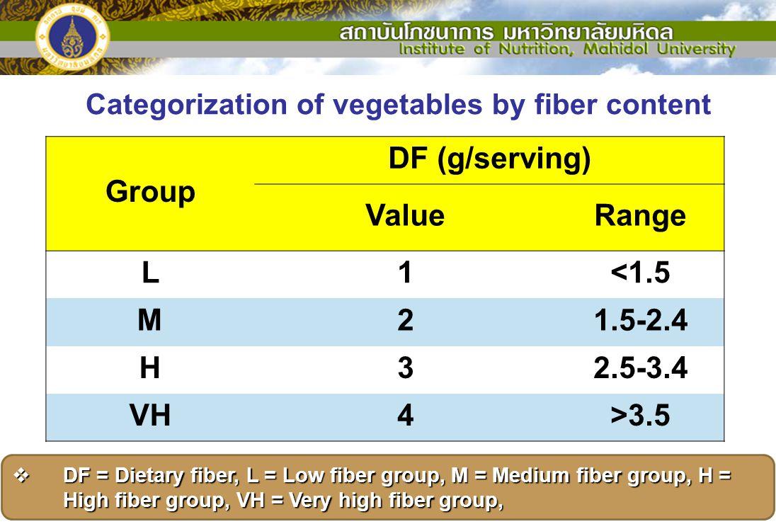 Categorization of vegetables by fiber content Group DF (g/serving) ValueRange L1<1.5 M21.5-2.4 H32.5-3.4 VH4>3.5  DF = Dietary fiber, L = Low fiber g