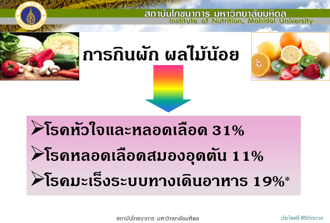 Dietary Fiber Goal Thai RDI recommend 25 g DF/ day Source : dietary fiber Stable food ( white rice 10 servings ) 4.6 g DF Nut,seed, pulse 0.7 g DF ( average consumption 50 g) * fruit and vegetable Therefore DF of Fruit and vegetable => 25 – 4.6 20 g DF or 25 g DF * ข้อมูลการบริโภคอาหารของประเทศไทย, 2549