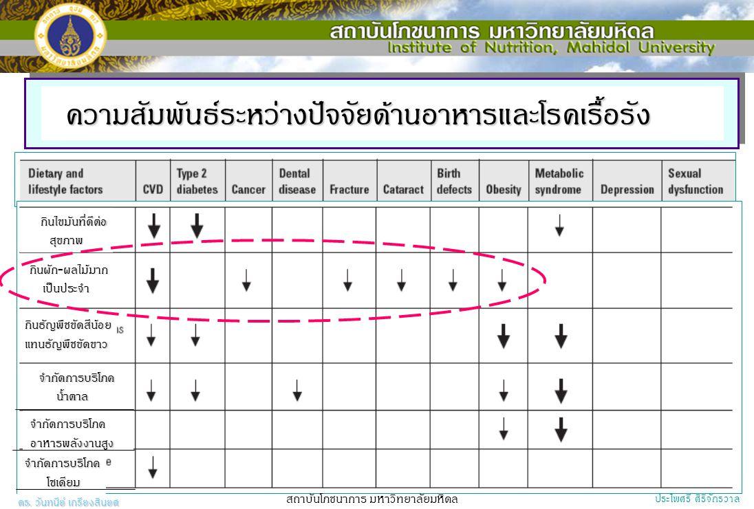 Categorization of fruits by fiber content Group DF (g/serving) ValueRange L1<1.5 M21.5-3.0 H43.1-5.0 VH8>5  DF = Dietary fiber, L = Low fiber group, M = Medium fiber group, H = High fiber group, VH = Very high fiber group,