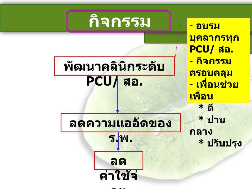 พัฒนาคลินิกระดับ PCU/ สอ. ลดความแออัดของ ร. พ. ลด ค่าใช้จ่ าย - อบรม บุคลากรทุก PCU/ สอ. - กิจกรรม ครอบคลุม - เพื่อนช่วย เพื่อน * ดี * ปาน กลาง * ปรับ