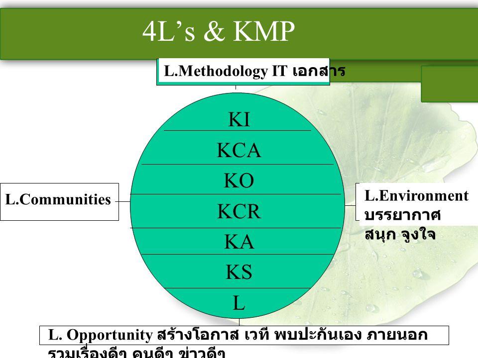 L.Environment บรรยากาศ สนุก จูงใจ 4L's & KMP KI KCA KO KCR KA KS L L.Methodology IT เอกสาร L. Opportunity สร้างโอกาส เวที พบปะกันเอง ภายนอก รวมเรื่องด