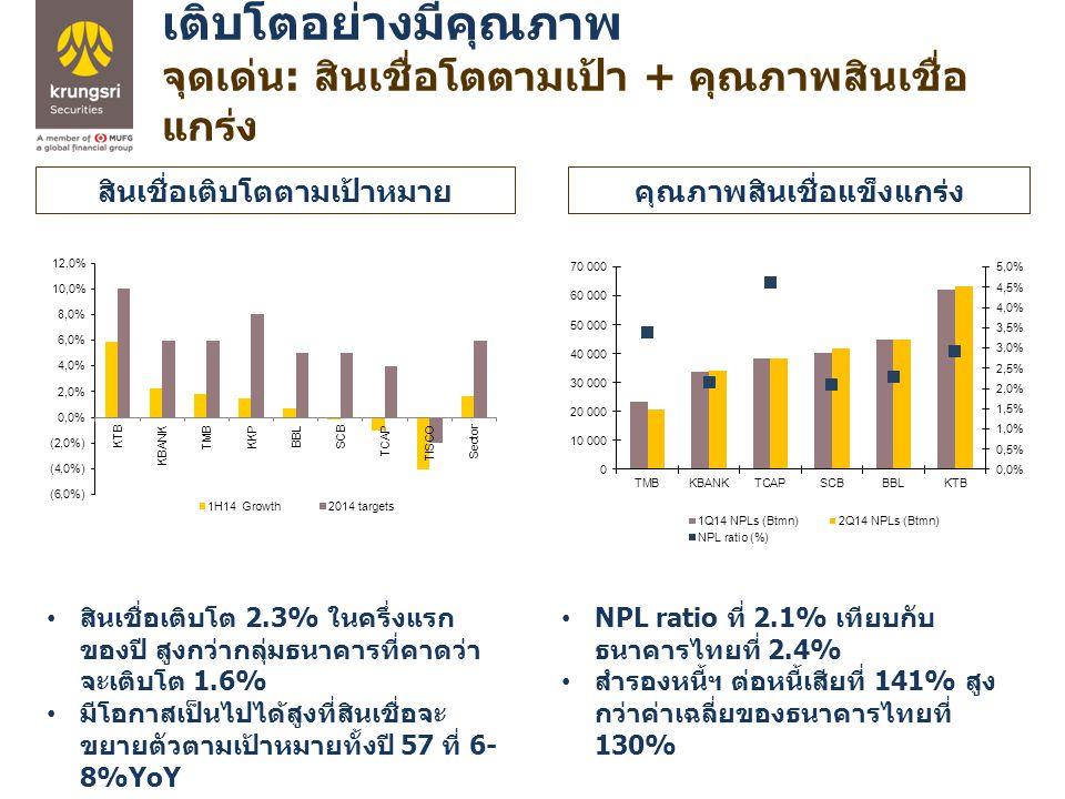 เติบโตอย่างมีคุณภาพ จุดเด่น : สินเชื่อโตตามเป้า + คุณภาพสินเชื่อ แกร่ง สินเชื่อเติบโตตามเป้าหมายคุณภาพสินเชื่อแข็งแกร่ง NPL ratio ที่ 2.1% เทียบกับ ธนาคารไทยที่ 2.4% สำรองหนี้ฯ ต่อหนี้เสียที่ 141% สูง กว่าค่าเฉลี่ยของธนาคารไทยที่ 130% สินเชื่อเติบโต 2.3% ในครึ่งแรก ของปี สูงกว่ากลุ่มธนาคารที่คาดว่า จะเติบโต 1.6% มีโอกาสเป็นไปได้สูงที่สินเชื่อจะ ขยายตัวตามเป้าหมายทั้งปี 57 ที่ 6- 8%YoY