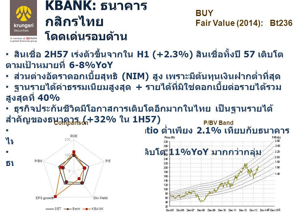 BUY Fair Value (2014): Bt236 KBANK: ธนาคาร กสิกรไทย โดดเด่นรอบด้าน สินเชื่อ 2H57 เร่งตัวขึ้นจากใน H1 (+2.3%) สินเชื่อทั้งปี 57 เติบโต ตามเป้าหมายที่ 6-8%YoY ส่วนต่างอัตราดอกเบี้ยสุทธิ (NIM) สูง เพราะมีต้นทุนเงินฝากต่ำที่สุด ฐานรายได้ค่าธรรมเนียมสูงสุด + รายได้ที่มิใช่ดอกเบี้ยต่อรายได้รวม สูงสุดที่ 40% ธุรกิจประกันชีวิตมีโอกาสการเติบโตอีกมากในไทย เป็นฐานรายได้ สำคัญของธนาคาร (+32% ใน 1H57) คุณภาพสินเชื่อแข็งแกร่ง NPL ratio ต่ำเพียง 2.1% เทียบกับธนาคาร ไทยค่าเฉลี่ยที่ 2.4% คาดผลการดำเนินงานปี 57-58 เติบโต 11%YoY มากกว่ากลุ่ม ธนาคาร (+8%) P/BV BandComparison