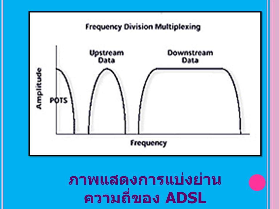ภาพแสดงการแบ่งย่าน ความถี่ของ ADSL