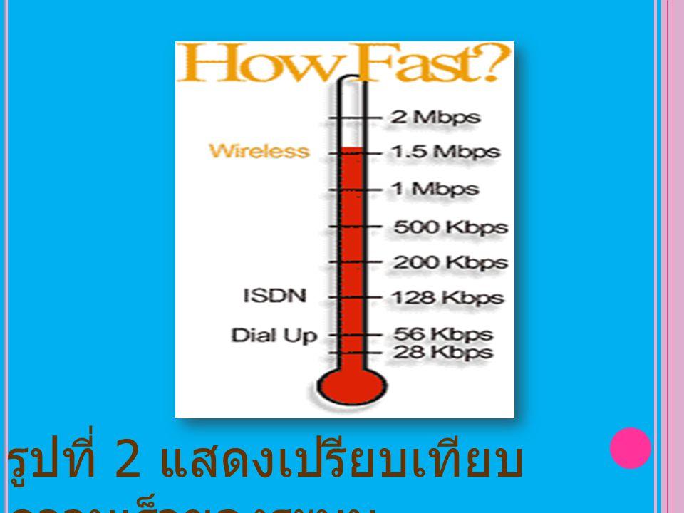 รูปที่ 2 แสดงเปรียบเทียบ ความเร็วของระบบ