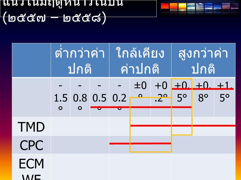 ต่ำกว่าค่า ปกติ ใกล้เคียง ค่าปกติ สูงกว่าค่า ปกติ - 1.5 ° - 0.8 ° - 0.5 ° - 0.2 ° ±0 ° +0.2° +0.
