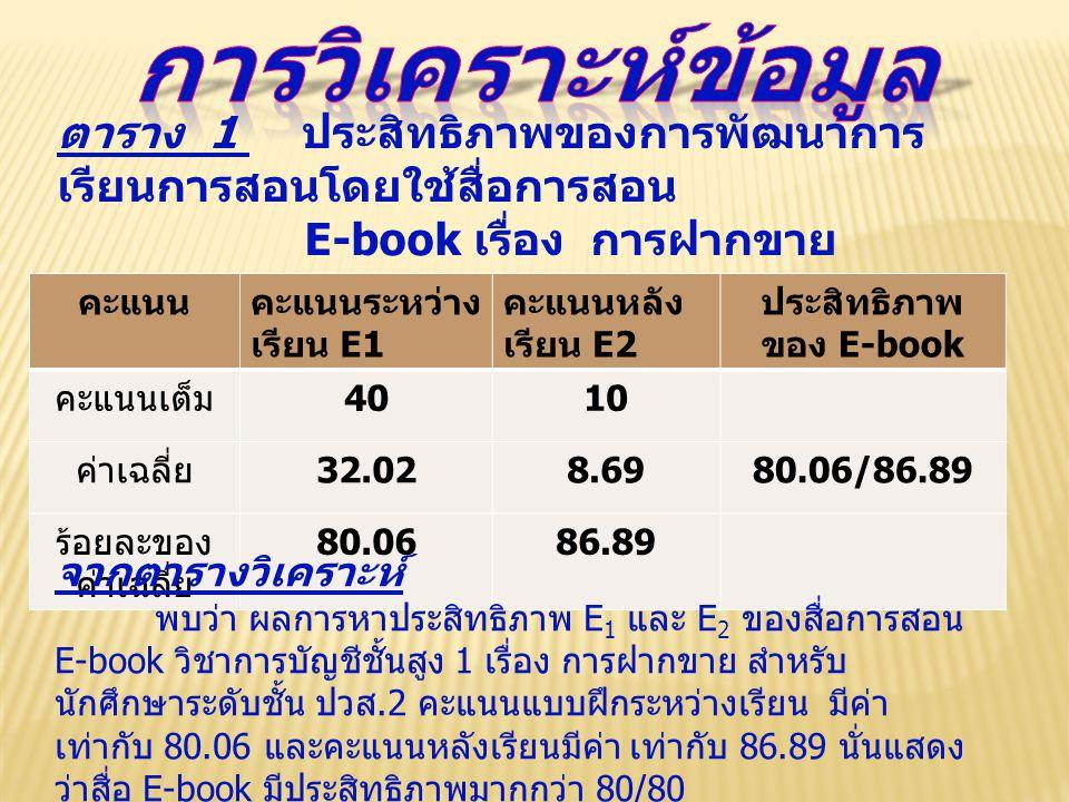 ตาราง 1 ประสิทธิภาพของการพัฒนาการ เรียนการสอนโดยใช้สื่อการสอน E-book เรื่อง การฝากขาย คะแนนคะแนนระหว่าง เรียน E1 คะแนนหลัง เรียน E2 ประสิทธิภาพ ของ E-