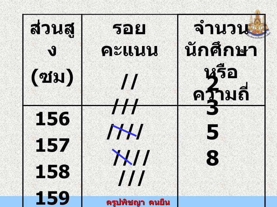 ครูปพิชญา คนยืน ส่วนสู ง ( ซม ) รอย คะแนน จำนวน นักศึกษา หรือ ความถี่ 156 157 158 159 // /// //// //// /// 2 3 5 8