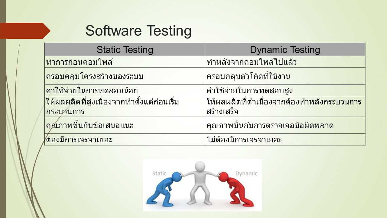 Software Testing Static TestingDynamic Testing ทำการก่อนคอมไพล์ทำหลังจากคอมไพล์ไปแล้ว ครอบคลุมโครงสร้างของระบบครอบคลุมตัวโค้ดที่ใช้งาน ค่าใช้จ่ายในการ