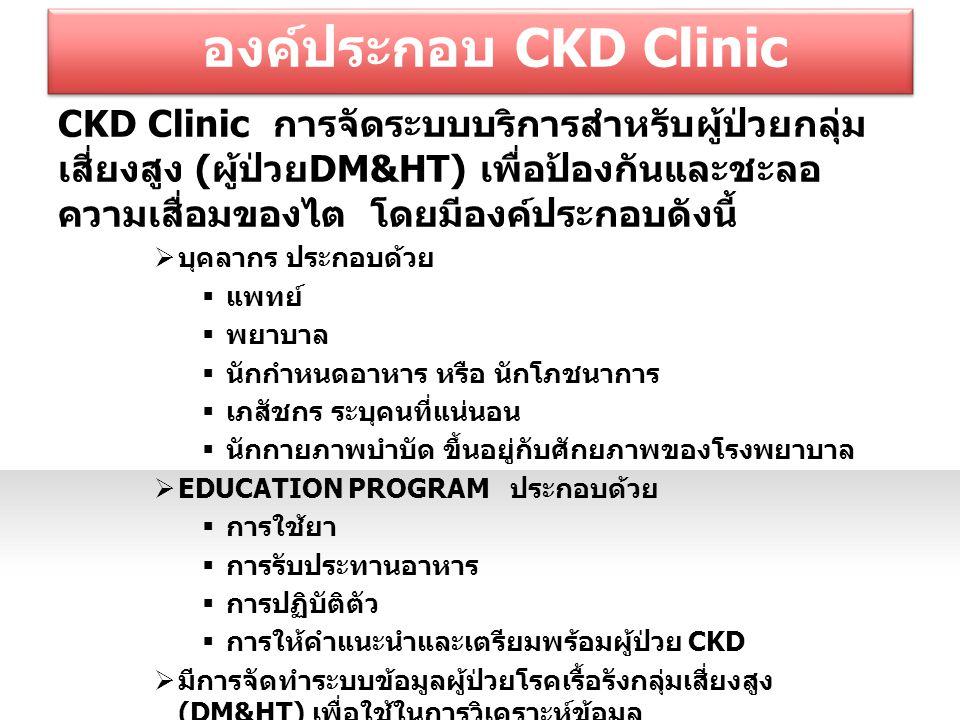 องค์ประกอบ CKD Clinic CKD Clinic การจัดระบบบริการสำหรับผู้ป่วยกลุ่ม เสี่ยงสูง ( ผู้ป่วย DM&HT) เพื่อป้องกันและชะลอ ความเสื่อมของไต โดยมีองค์ประกอบดังนี้  บุคลากร ประกอบด้วย  แพทย์  พยาบาล  นักกำหนดอาหาร หรือ นักโภชนาการ  เภสัชกร ระบุคนที่แน่นอน  นักกายภาพบำบัด ขึ้นอยู่กับศักยภาพของโรงพยาบาล  EDUCATION PROGRAM ประกอบด้วย  การใช้ยา  การรับประทานอาหาร  การปฏิบัติตัว  การให้คำแนะนำและเตรียมพร้อมผู้ป่วย CKD  มีการจัดทำระบบข้อมูลผู้ป่วยโรคเรื้อรังกลุ่มเสี่ยงสูง (DM&HT) เพื่อใช้ในการวิเคราะห์ข้อมูล