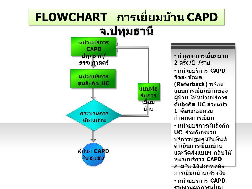 FLOWCHART การเยี่ยมบ้าน CAPD จ.