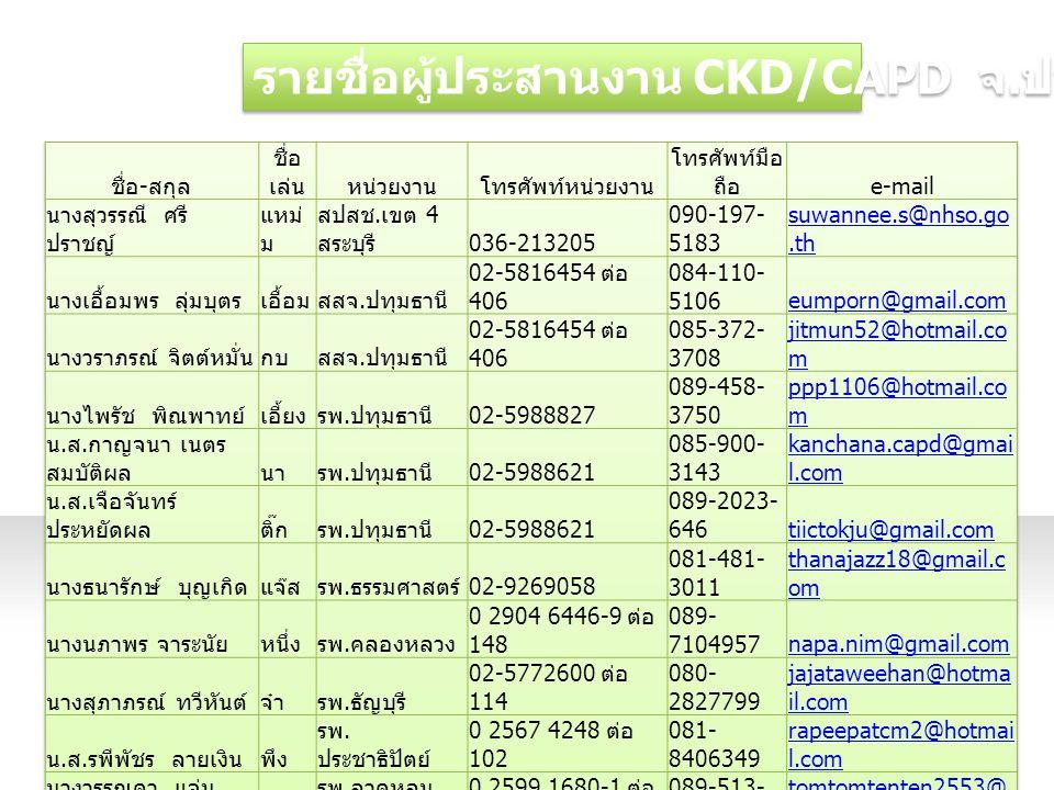รายชื่อผู้ประสานงาน CKD/CAPD จ. ปทุมธานี