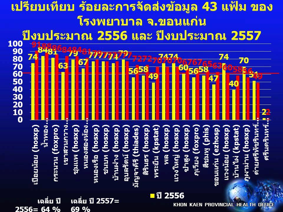 เปรียบเทียบ ร้อยละการจัดส่งข้อมูล 43 แฟ้ม ของ โรงพยาบาล จ.