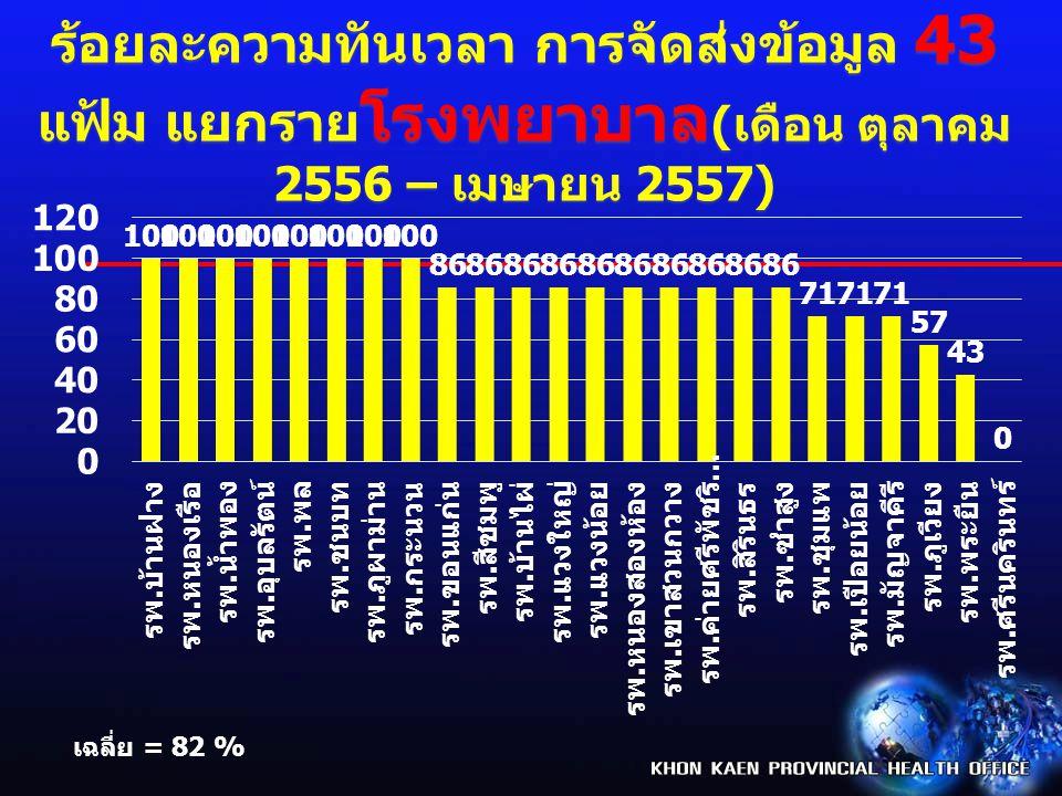 ร้อยละความทันเวลา การจัดส่งข้อมูล 43 แฟ้ม แยกราย โรงพยาบาล ( เดือน ตุลาคม 2556 – เมษายน 2557) เฉลี่ย = 82 %