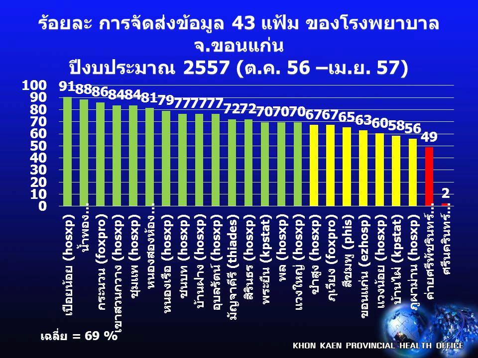 ร้อยละ การจัดส่งข้อมูล 43 แฟ้ม ของโรงพยาบาล จ. ขอนแก่น ปีงบประมาณ 2557 ( ต.