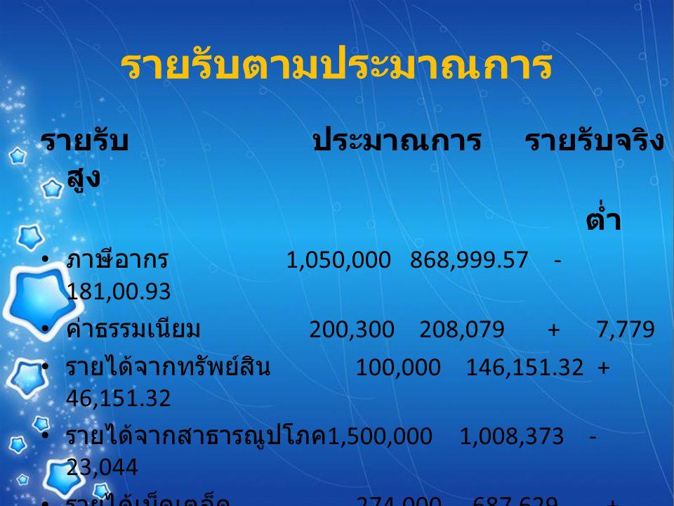 รายรับตามประมาณการ รายรับ ประมาณการ รายรับจริง สูง ต่ำ ภาษีอากร 1,050,000 868,999.57 - 181,00.93 ค่าธรรมเนียม 200,300 208,079 + 7,779 รายได้จากทรัพย์สิน 100,000 146,151.32 + 46,151.32 รายได้จากสาธารณูปโภค 1,500,000 1,008,373 - 23,044 รายได้เบ็ดเตล็ด 274,000 687,629 + 413,629 ภาษีจัดสรร 18,624,358 18,127,924.63 - 496,433.37 เงินอุดหนุน 6,000,000 2,936,674 - 3,063,326