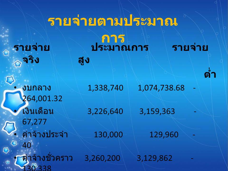 รายจ่าย ประมาณการ รายจ่าย จริง สูง ต่ำ งบกลาง 1,338,740 1,074,738.68 - 264,001.32 เงินเดือน 3,226,640 3,159,363 - 67,277 ค่าจ้างประจำ 130,000 129,960 - 40 ค่าจ้างชั่วคราว 3,260,200 3,129,862 - 130,338 ค่าตอบแทน 1,894,000 1,843,069.50 - 50,930.50 ค่าใช้สอย 5,906,178 5,650,961.95 - 255,216.05 ค่าวัสดุ 2,649,550 2,395,256.73 - 254,293.27 รายจ่ายตามประมาณ การ