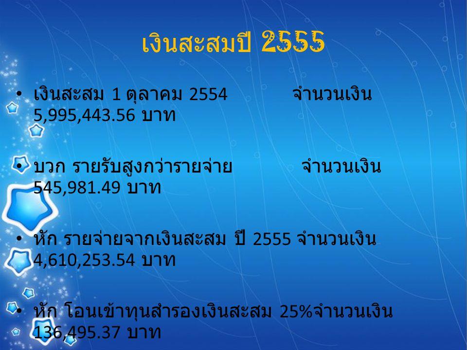เงินสะสมปี 2555 เงินสะสม 1 ตุลาคม 2554 จำนวนเงิน 5,995,443.56 บาท บวก รายรับสูงกว่ารายจ่าย จำนวนเงิน 545,981.49 บาท หัก รายจ่ายจากเงินสะสม ปี 2555 จำนวนเงิน 4,610,253.54 บาท หัก โอนเข้าทุนสำรองเงินสะสม 25% จำนวนเงิน 136,495.37 บาท เงินสะสม 30 กันยายน 2555 จำนวนเงิน 1,794,676.14 บาท