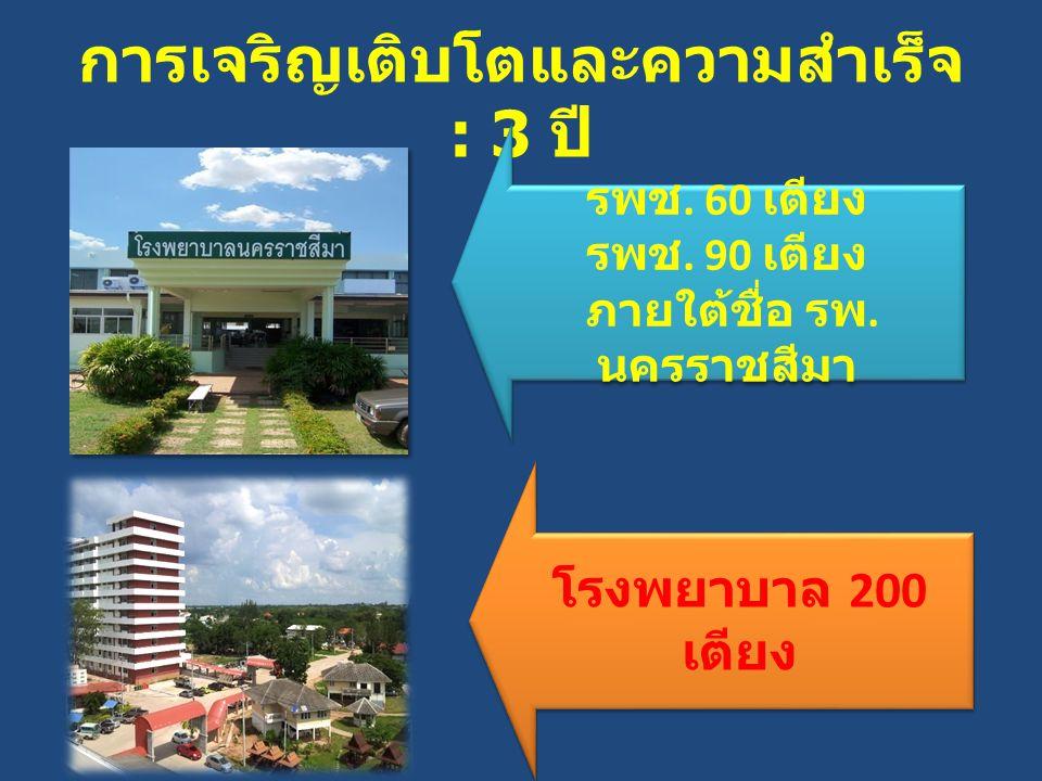 ความภาคภูมิใจของเรา …… ได้รับพระราชทานนามว่า โรงพยาบาลเทพรัตน์นครราชสีมา