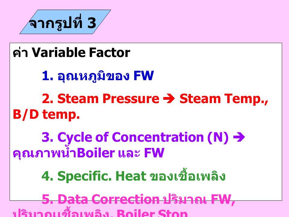 จากรูปที่ 3 ค่า Variable Factor 1. อุณหภูมิของ FW 2. Steam Pressure  Steam Temp., B/D temp. 3. Cycle of Concentration (N)  คุณภาพน้ำ Boiler และ FW 4