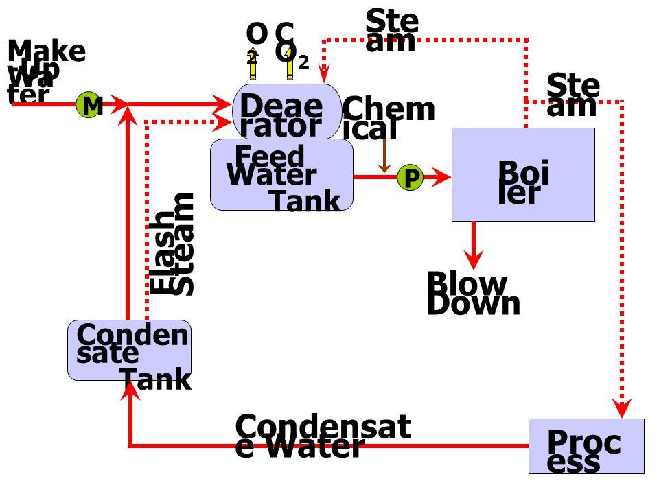 C.O.C (N) = 5,000 = 2.3 2,150  ต้อง B/D= 43% = 430 lit/m 3 of FW  ได้ Steam= 1,000 – 430 = 570 lit/m 3 of FW  Total heat = (658.1 x 570) + (159.25 x 430) – (59.94 x 1,000) = 383,654.5 kcal/ton of FW