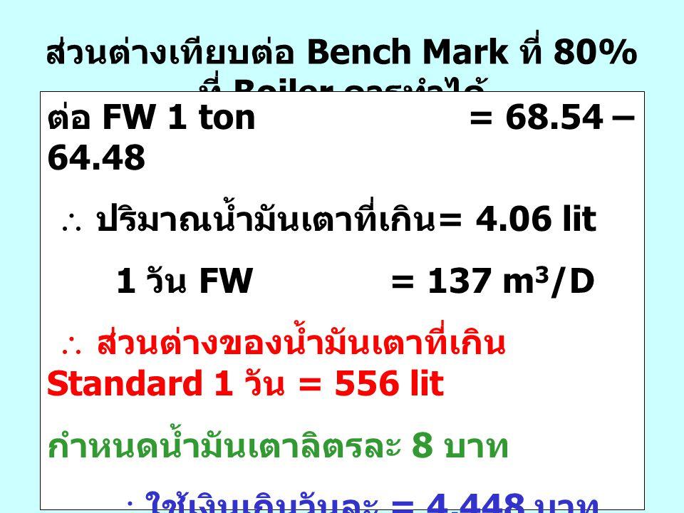 ส่วนต่างเทียบต่อ Bench Mark ที่ 80% ที่ Boiler ควรทำได้ ต่อ FW 1 ton = 68.54 – 64.48  ปริมาณน้ำมันเตาที่เกิน = 4.06 lit 1 วัน FW = 137 m 3 /D  ส่วนต
