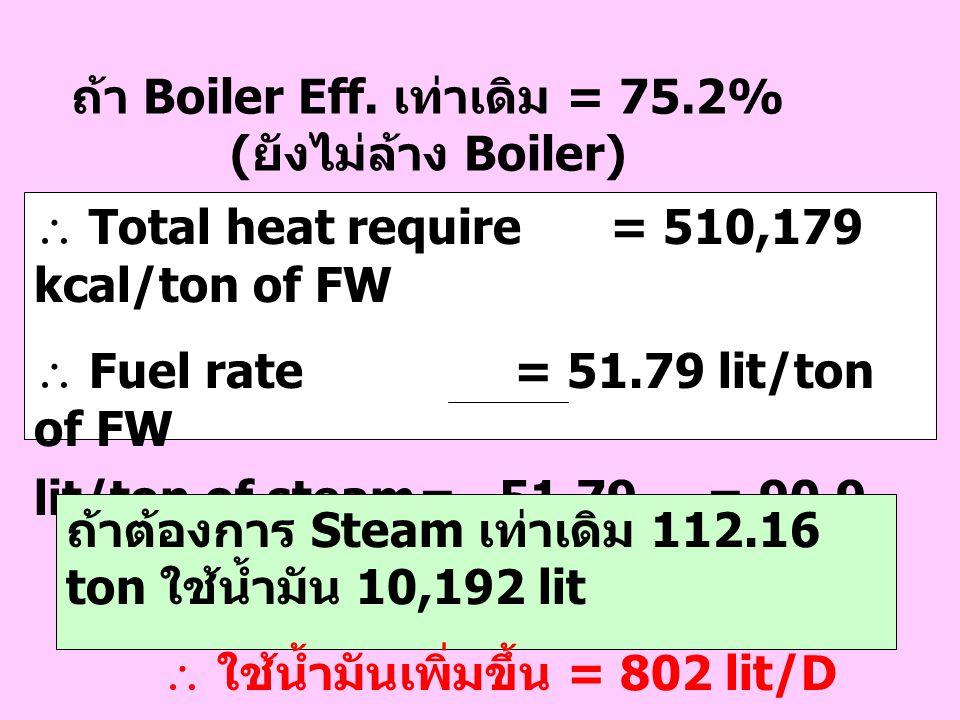 ถ้า Boiler Eff. เท่าเดิม = 75.2% ( ยังไม่ล้าง Boiler)  Total heat require= 510,179 kcal/ton of FW  Fuel rate= 51.79 lit/ton of FW = 51.79= 90.9 lit/