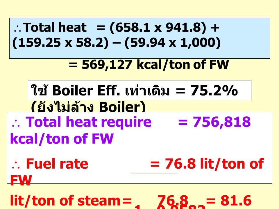  Total heat = (658.1 x 941.8) + (159.25 x 58.2) – (59.94 x 1,000) = 569,127 kcal/ton of FW ใช้ Boiler Eff. เท่าเดิม = 75.2% ( ยังไม่ล้าง Boiler)  To