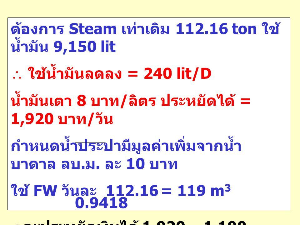 ต้องการ Steam เท่าเดิม 112.16 ton ใช้ น้ำมัน 9,150 lit  ใช้น้ำมันลดลง = 240 lit/D น้ำมันเตา 8 บาท / ลิตร ประหยัดได้ = 1,920 บาท / วัน กำหนดน้ำประปามี