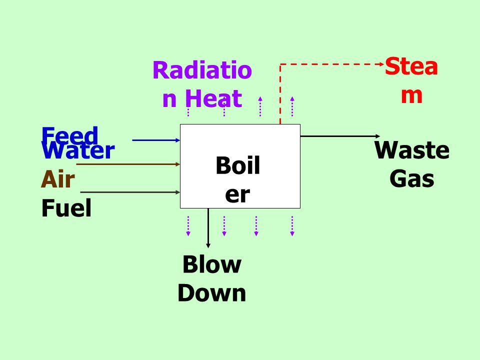 Heat Input = Heat Output  ความร้อนในน้ำ Feed Water  ความร้อนของลมที่ เข้าไป เผาไหม้  ความร้อนของ เชื้อเพลิงที่ป้อนเข้า  ความร้อนของ เชื้อเพลิง  ความร้อนของ Steam ที่ผลิตได้  ความร้อนของน้ำ Blow Down ที่ปล่อย ออก  ความร้อนของ Waste Gas หลังจาก การเผาไหม้  ความร้อนจากการ แผ่รังสีของหม้อไอน้ำ