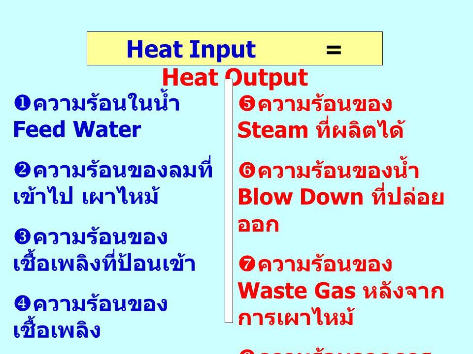 Heat Input = Heat Output  ความร้อนในน้ำ Feed Water  ความร้อนของลมที่ เข้าไป เผาไหม้  ความร้อนของ เชื้อเพลิงที่ป้อนเข้า  ความร้อนของ เชื้อเพลิง  ค