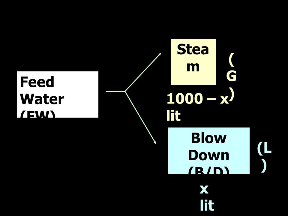 Feed Water (FW) t 1 Stea m t 2 1000 – x lit (G)(G) Blow Down (B/D) t 3 (L ) x lit