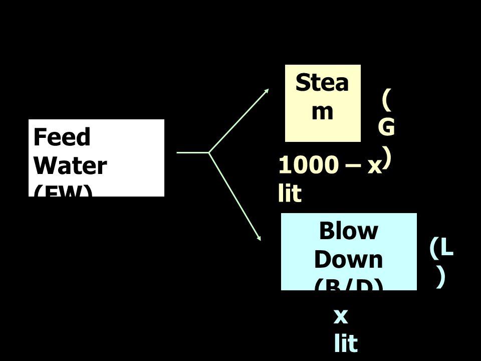 C.O.C (N) = 5,000 = 17.8 291  ต้อง B/D= 5.82% = 58.2 lit/m 3 of FW  ได้ Steam= 1,000 – 58.2 = 941.8 lit/m 3 of FW ถ้าใช้น้ำประปาเป็นน้ำดิบในการ ทำ FW ค่า EC ของน้ำประปา = 291 µS/cm