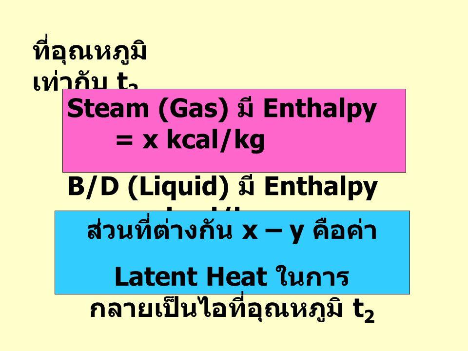 ที่อุณหภูมิ เท่ากับ t 2 Steam (Gas) มี Enthalpy = x kcal/kg B/D (Liquid) มี Enthalpy = y kcal/kg ส่วนที่ต่างกัน x – y คือค่า Latent Heat ในการ กลายเป็