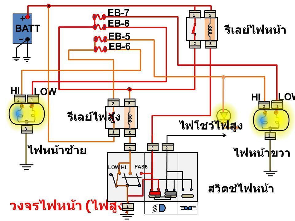 วงจรไฟหน้า ( ไฟสูง ) + สวิตช์ไฟหน้า รีเลย์ไฟหน้า LOW HI LOW HI EB-7 EB-8 BATT ไฟหน้าขวา ไฟหน้าซ้าย LOW PASS HI รีเลย์ไฟสูง EB-6 EB-5 ไฟโชว์ไฟสูง 2 1 5