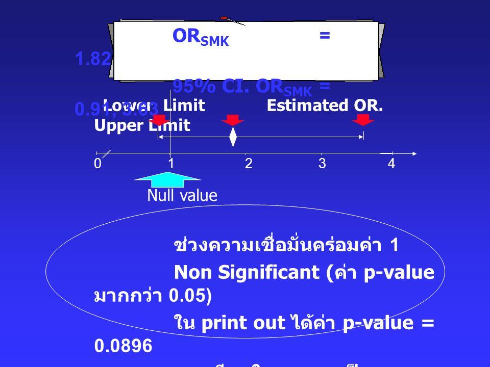 Lower Limit Estimated OR. Upper Limit ช่วงความเชื่อมั่นคร่อมค่า 1 Non Significant ( ค่า p-value มากกว่า 0.05) ใน print out ได้ค่า p-value = 0.0896 ควร