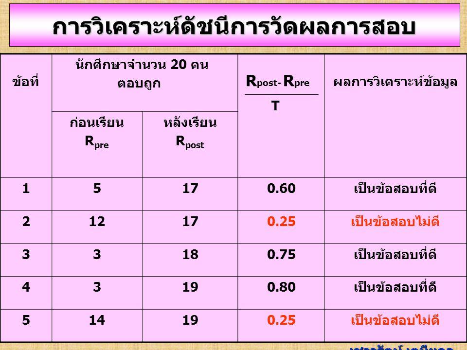 R pre = จำนวนผู้ทดสอบที่ตอบถูกก่อนเรียน R post = จำนวนผู้ทดสอบที่ตอบถูกหลังเรียน S= ดัชนีในการวัดผลการสอบ T= จำนวนผู้ทดสอบทั้งหมด การวิเคราะห์ดัชนีการวัดผลการสอบ ค่า S ที่เหมาะสม = 0.5 ขึ้นไป T S = Rpost - Rpre เชาวรัตน์ เตมียกุล ประสิทธิภาพในการจำแนก ผู้เรียนรู้แล้ว กับผู้ที่ยังไม่เรียนรู้