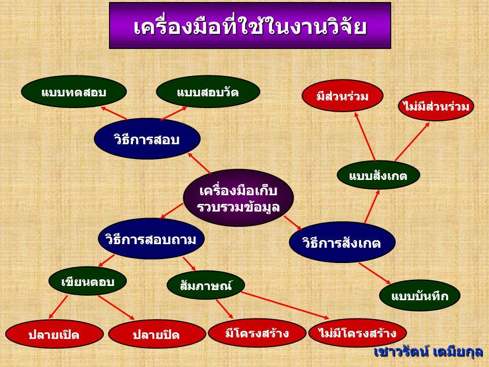 6.แบบสังเกตุ (Observation) 7. แบบสัมภาษณ์ (Interview) 8.
