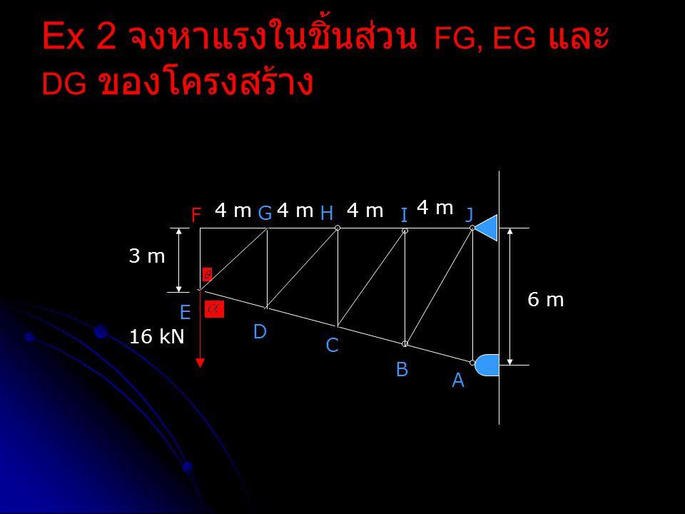 Ex 2 จงหาแรงในชิ้นส่วน FG, EG และ DG ของโครงสร้าง F E D C B A GH IJ 4 m 6 m 3 m 16 kN