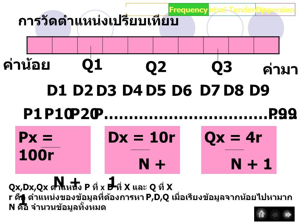 การวัดตำแหน่งเปรียบเทียบ IntroductionDispersionCentral TendencyFrequency Px = 100r N + 1 Qx = 4r N + 1 Dx = 10r N + 1 Qx,Dx,Qx ตำแหน่ง P ที่ X D ที่ X และ Q ที่ X r คือ ตำแหน่งของข้อมูลที่ต้องการหา P,D,Q เมื่อเรียงข้อมูลจากน้อยไปหามาก N คือ จำนวนข้อมูลทั้งหมด ค่าน้อย ค่ามาก Q2 Q1 Q3 D2 D3 D1D4D5 D6 D7D8D9 P1P10P20P99P…………………………………………..