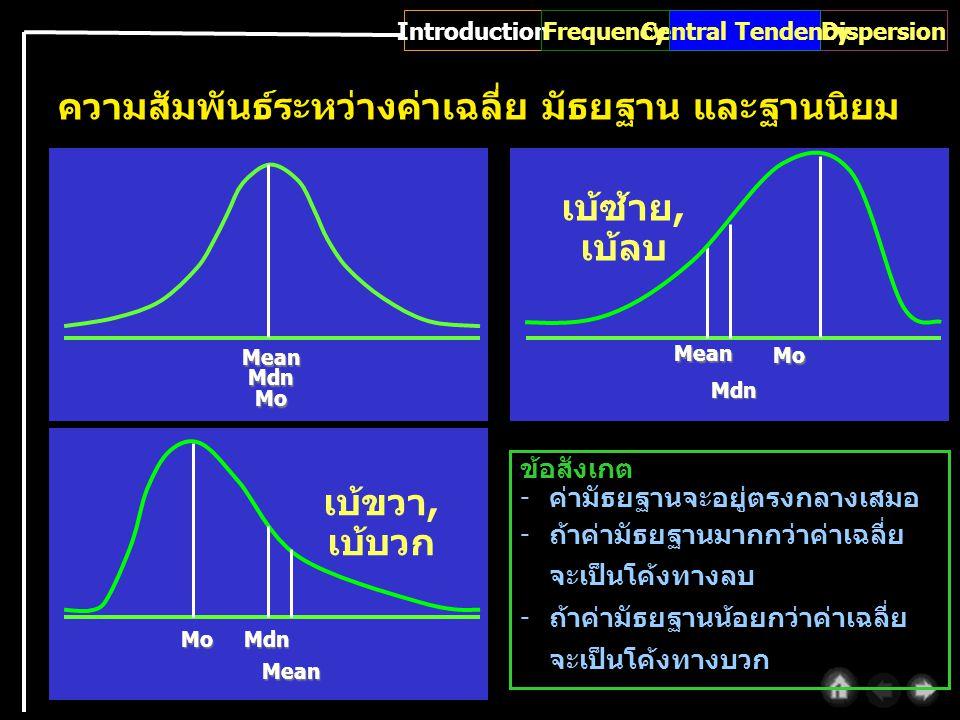 Mo Mdn Mean ความสัมพันธ์ระหว่างค่าเฉลี่ย มัธยฐาน และฐานนิยม MeanMdnMo Mo Mdn Mean เบ้ขวา, เบ้บวก เบ้ซ้าย, เบ้ลบ ข้อสังเกต -ค่ามัธยฐานจะอยู่ตรงกลางเสมอ -ถ้าค่ามัธยฐานมากกว่าค่าเฉลี่ย จะเป็นโค้งทางลบ -ถ้าค่ามัธยฐานน้อยกว่าค่าเฉลี่ย จะเป็นโค้งทางบวก IntroductionDispersionCentral TendencyFrequency