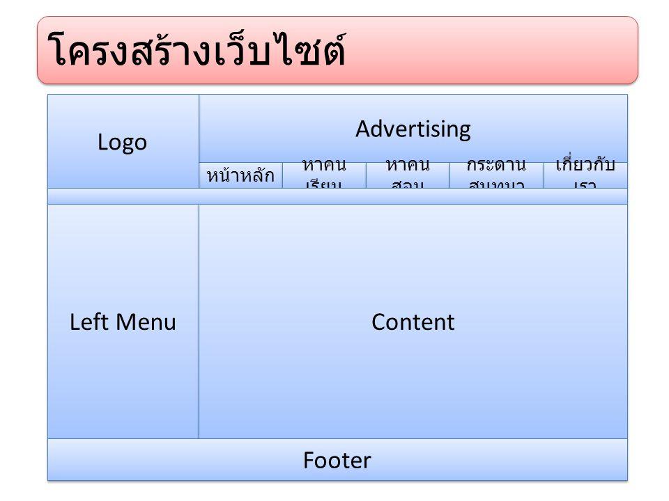 Advertising หน้าหลัก หาคน เรียน หาคน สอน กระดาน สนทนา เกี่ยวกับ เรา Logo Left Menu Content Footer โครงสร้างเว็บไซต์
