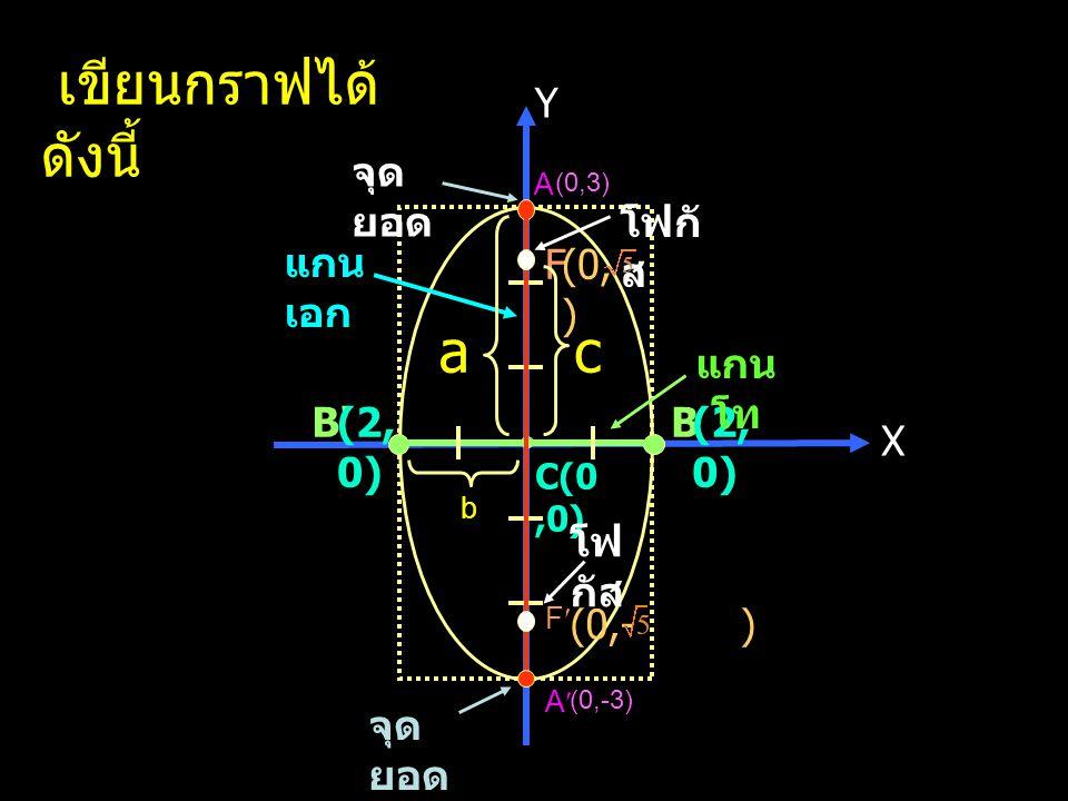 X Y C(0,0) A A B B แกน เอก (0,3) (0,-3) (2, 0) (-2,0) F F โฟกั ส (0,- ) (0, ) c b a จุด ยอด เขียนกราฟได้ ดังนี้ B'(2, 0) แกน โท